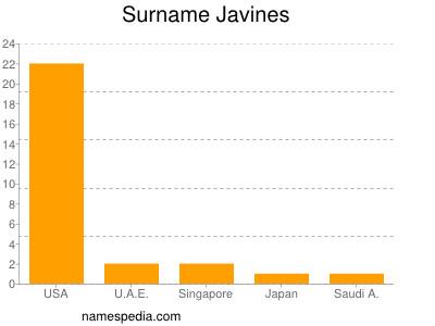 Surname Javines