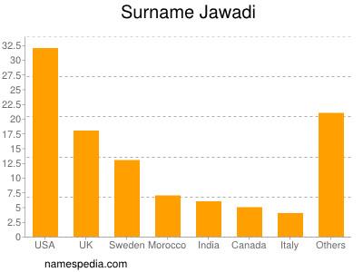 Surname Jawadi