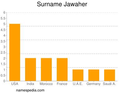 Surname Jawaher