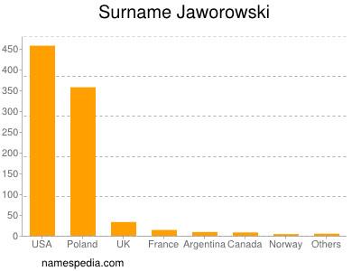 Surname Jaworowski