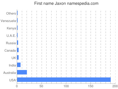 Given name Jaxon