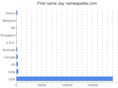 Given name Jay