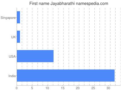 Given name Jayabharathi