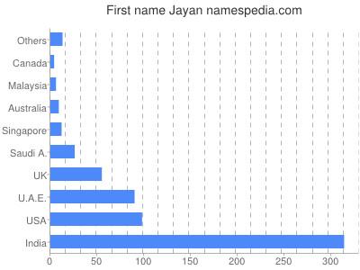 Given name Jayan