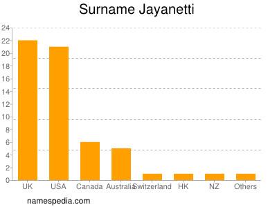 Surname Jayanetti