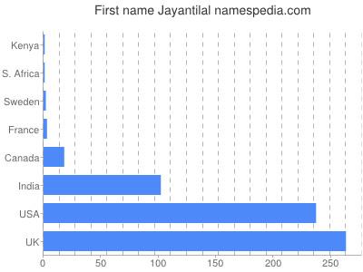 Given name Jayantilal
