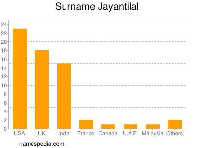 Surname Jayantilal