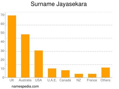 Surname Jayasekara