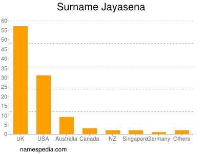 Surname Jayasena