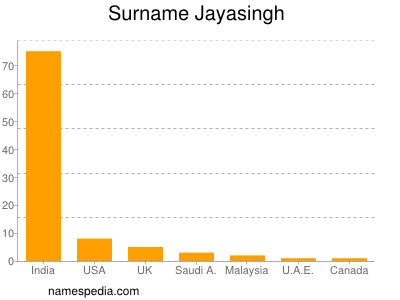 Surname Jayasingh