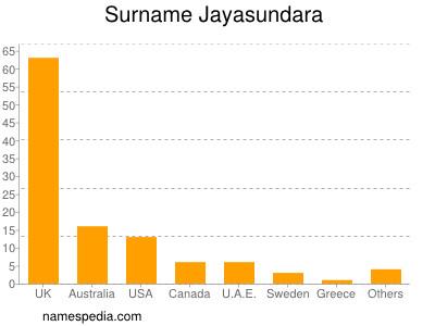Surname Jayasundara