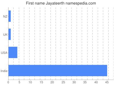 Given name Jayateerth