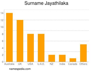 nom Jayathilaka