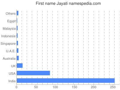 Given name Jayati