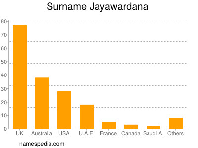 Surname Jayawardana