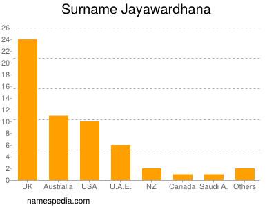 Familiennamen Jayawardhana