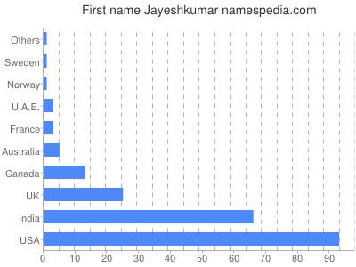 Given name Jayeshkumar