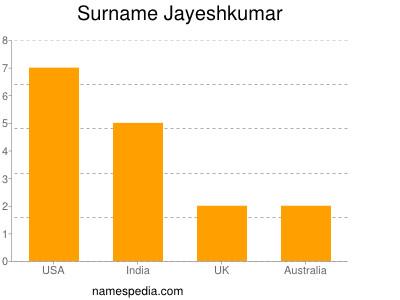 Surname Jayeshkumar