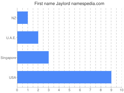 Given name Jaylord