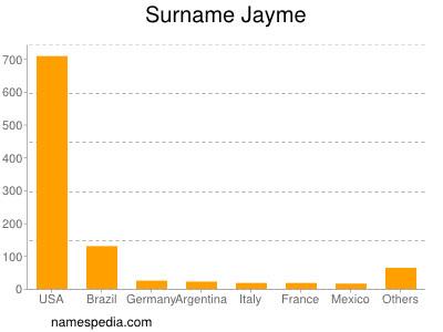 Familiennamen Jayme