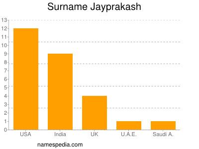 nom Jayprakash