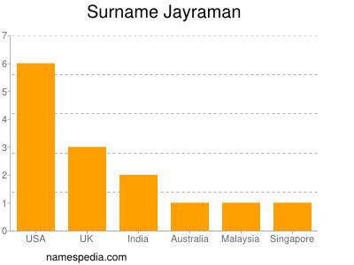 Surname Jayraman