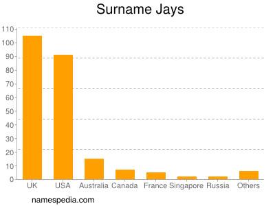 Surname Jays