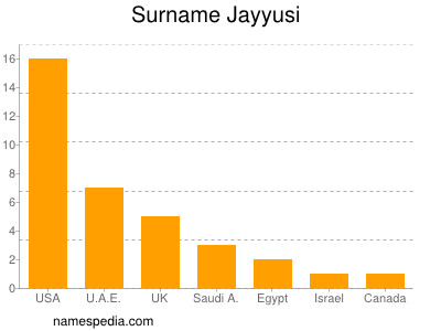 Surname Jayyusi