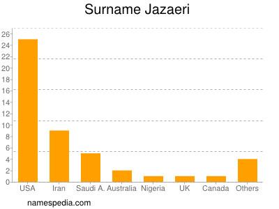 Surname Jazaeri