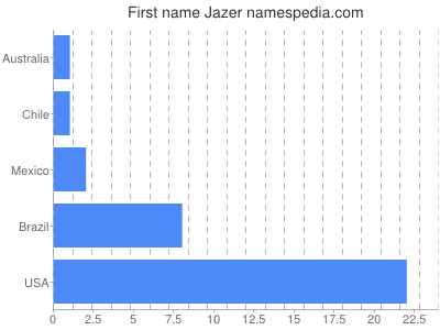 Given name Jazer