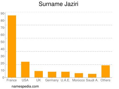 Surname Jaziri