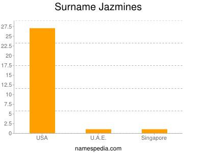Surname Jazmines