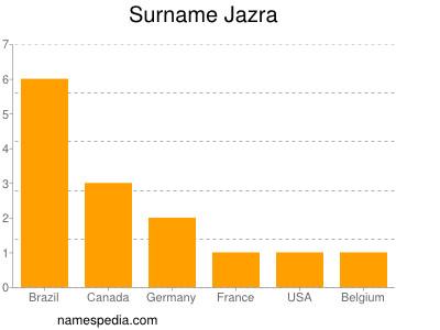 Surname Jazra