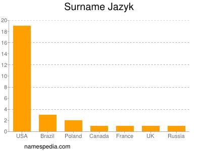 Surname Jazyk