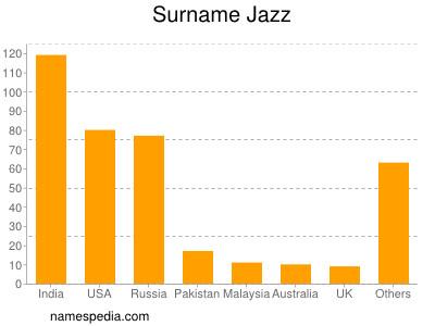 Surname Jazz