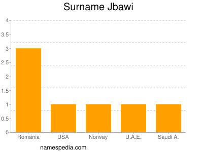 Surname Jbawi