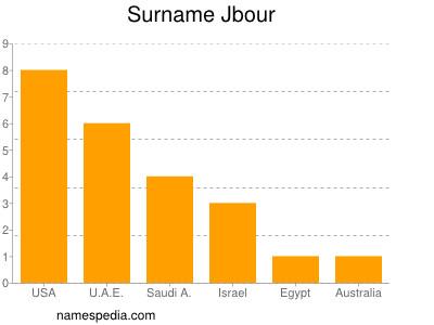 Surname Jbour