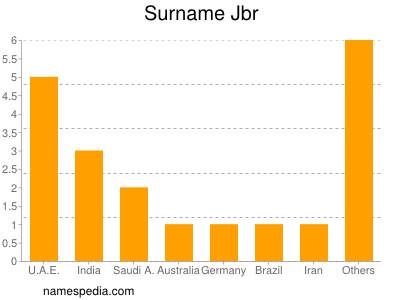 Surname Jbr