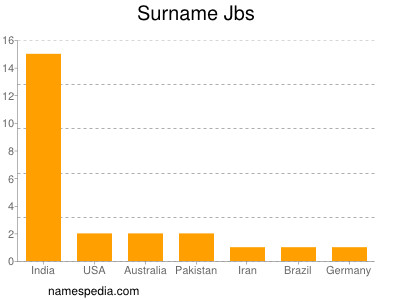 Surname Jbs