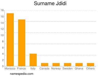 Surname Jdidi