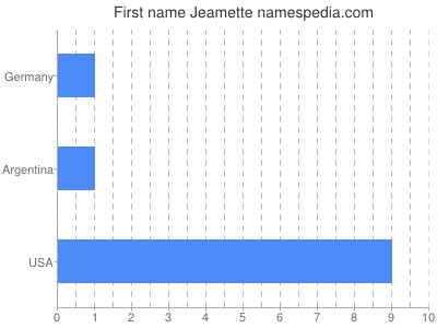 Given name Jeamette