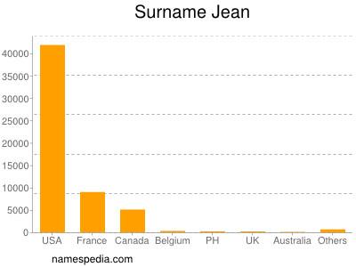 Surname Jean