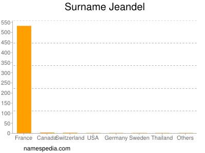 Surname Jeandel