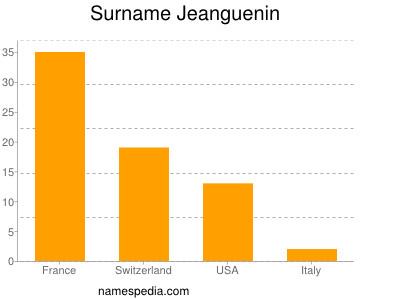 Surname Jeanguenin