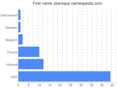 Given name Jeanique