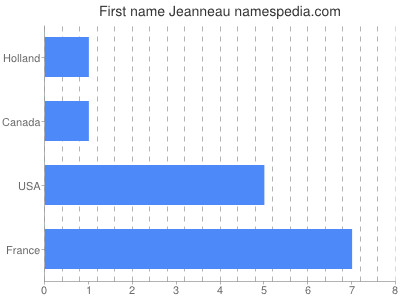Given name Jeanneau