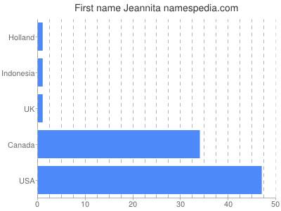 Given name Jeannita