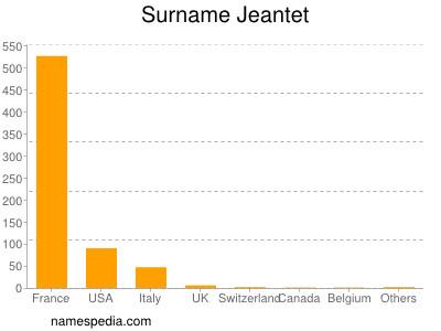 Surname Jeantet