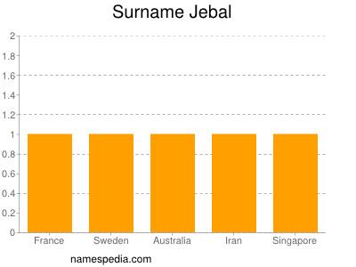 Surname Jebal