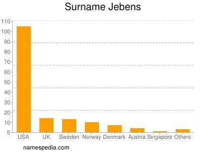Surname Jebens